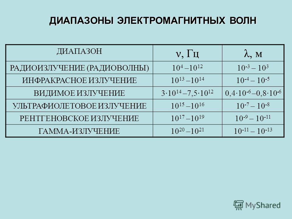 ДИАПАЗОНЫ ЭЛЕКТРОМАГНИТНЫХ ВОЛН ДИАПАЗОН ν, Гцλ, м РАДИОИЗЛУЧЕНИЕ (РАДИОВОЛНЫ) 10 4 –10 12 10 -3 – 10 3 ИНФРАКРАСНОЕ ИЗЛУЧЕНИЕ 10 13 –10 14 10 -4 – 10 -5 ВИДИМОЕ ИЗЛУЧЕНИЕ 310 14 –7,510 12 0,410 -6 –0,810 -6 УЛЬТРАФИОЛЕТОВОЕ ИЗЛУЧЕНИЕ 10 15 –10 16 10