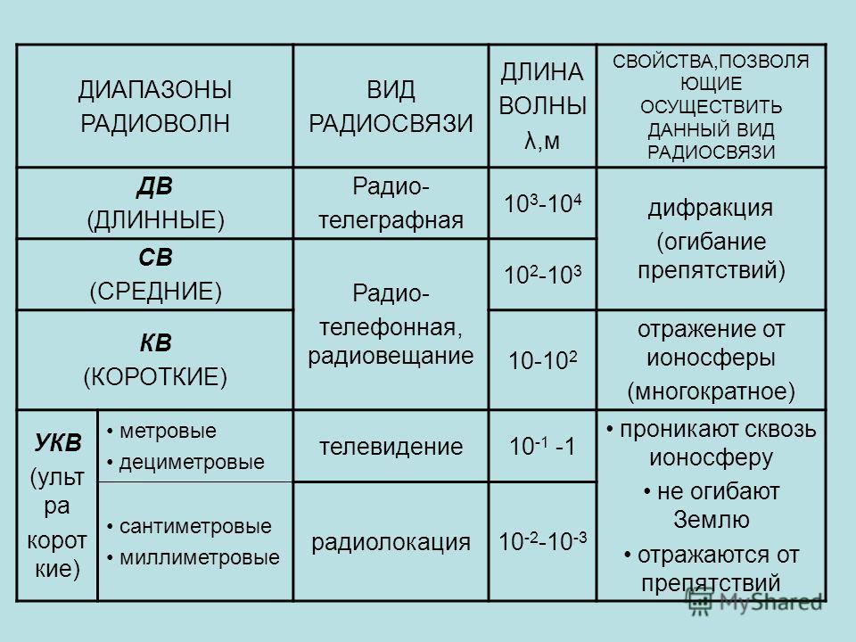 ДИАПАЗОНЫ РАДИОВОЛН ВИД РАДИОСВЯЗИ ДЛИНА ВОЛНЫ λ,м СВОЙСТВА,ПОЗВОЛЯ ЮЩИЕ ОСУЩЕСТВИТЬ ДАННЫЙ ВИД РАДИОСВЯЗИ ДВ (ДЛИННЫЕ) Радио- телеграфная 10 3 -10 4 дифракция (огибание препятствий) СВ (СРЕДНИЕ) Радио- телефонная, радиовещание 10 2 -10 3 КВ (КОРОТКИ