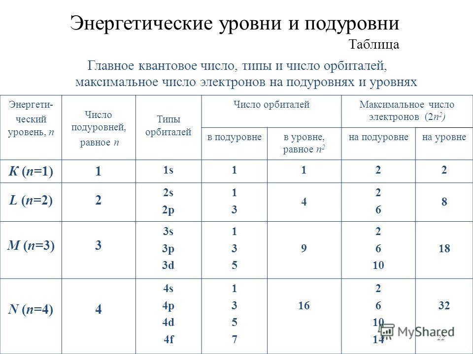 Энергетические уровни и подуровни Таблица Главное квантовое число, типы и число орбиталей, максимальное число электронов на подуровнях и уровнях Энергети- ческий уровень, n Число подуровней, равное n Типы орбиталей Число орбиталей Максимальное число
