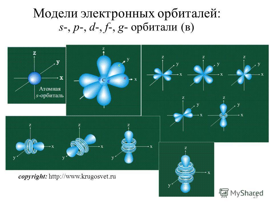 Модели электронных орбиталей: s-, p-, d-, f-, g- орбитали (в) 25 copyright: http://www.krugosvet.ru