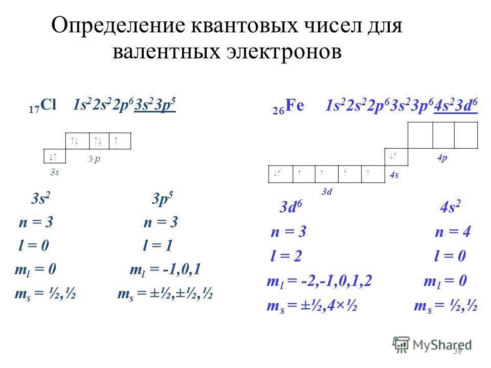 Определение квантовых чисел для валентных электронов 3 p 3s 17 Cl 1s 2 2s 2 2p 6 3s 2 3p 5 3s 2 3p 5 n = 3 n = 3 l = 0 l = 1 m l = 0 m l = -1,0,1 m s = ½,½ m s = ±½,±½,½ 30 26 Fe 1s 2 2s 2 2p 6 3s 2 3p 6 4s 2 3d 6 3d 6 4s 2 n = 3 n = 4 l = 2 l = 0 m