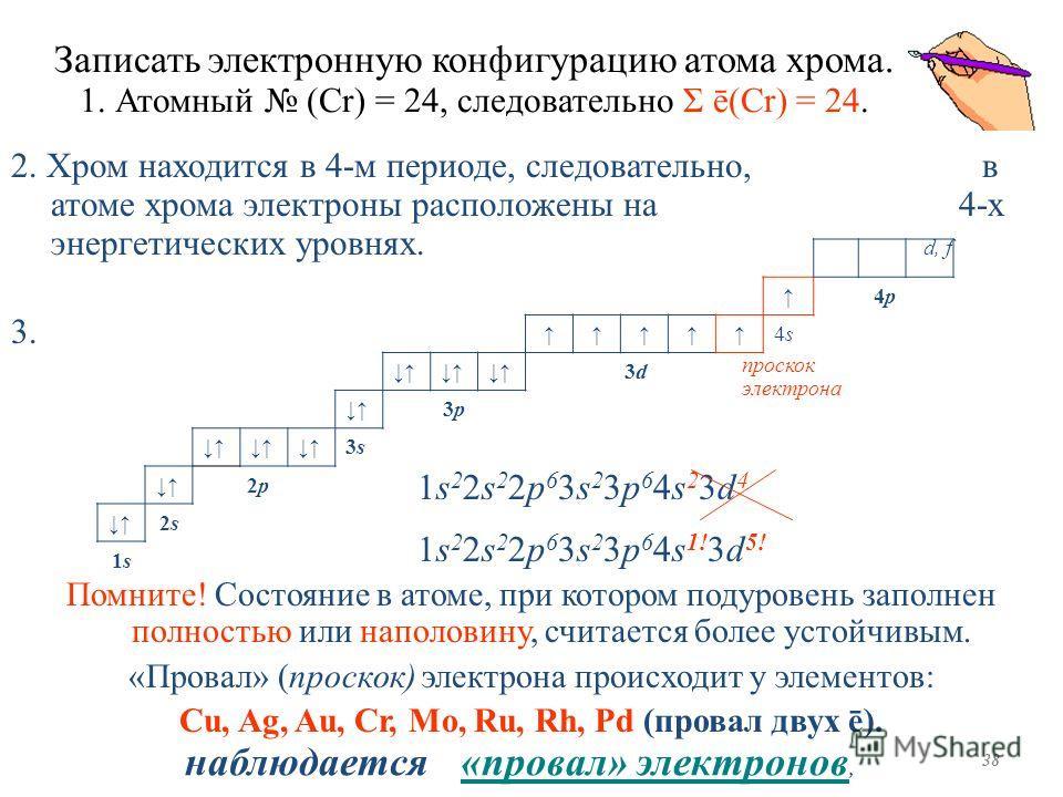 Записать электронную конфигурацию атома хрома. 1. Атомный (Сr) = 24, следовательно Σ ē(Сr) = 24. 2. Хром находится в 4-м периоде, следовательно, в атоме хрома электроны расположены на 4-х энергетических уровнях. d, f 3. проскок электрона 1s 2 2s 2 2p