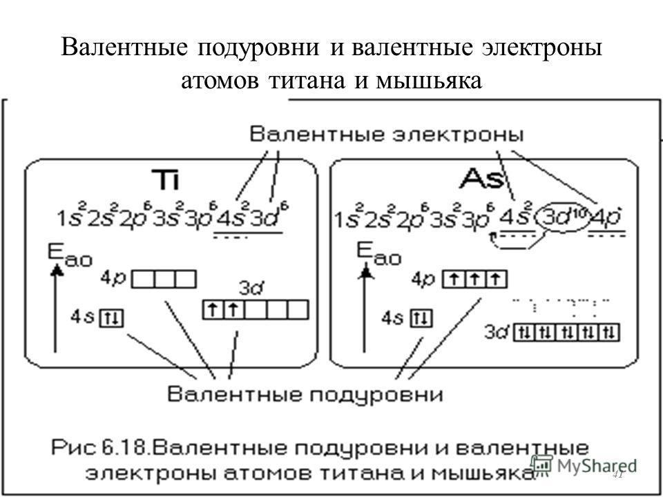 Валентные подуровни и валентные электроны атомов титана и мышьяка 41
