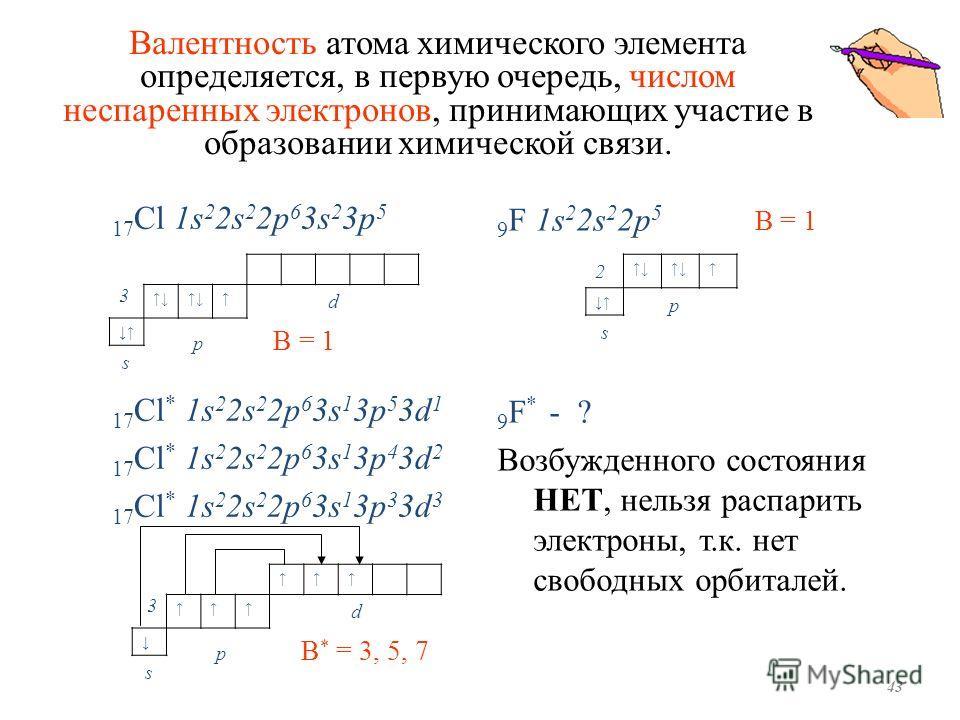 Валентность атома химического элемента определяется, в первую очередь, числом неспаренных электронов, принимающих участие в образовании химической связи. 3 d p В = 1 s 17 Cl 1s 2 2s 2 2p 6 3s 2 3p 5 17 Cl * 1s 2 2s 2 2p 6 3s 1 3p 5 3d 1 17 Cl * 1s 2