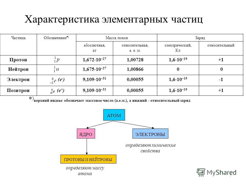 Характеристика элементарных частиц * ) верхний индекс обозначает массовое число (а.е.м.), а нижний - относительный заряд 7 Частица Обозначение ) Масса покоя Заряд абсолютная, кг относительная, а. е. м. электрический, Кл относительный Протон 1,672 10