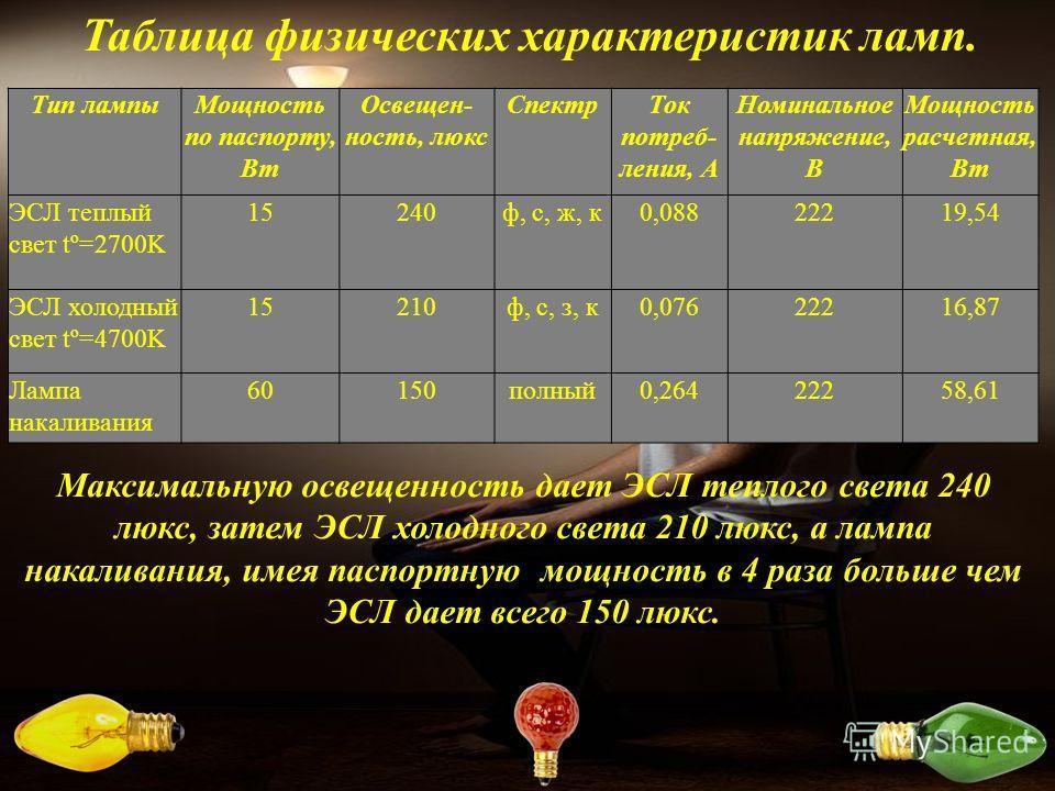 Таблица физических характеристик ламп. Тип лампы Мощность по паспорту, Вт Освещен- ность, люкс Спектр Ток потребления, А Номинальное напряжение, В Мощность расчетная, Вт ЭСЛ теплый свет tº=2700K 15240 ф, с, ж, к 0,08822219,54 ЭСЛ холодный свет tº=470