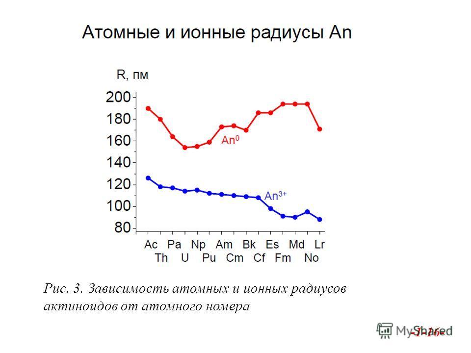 -1-16- Рис. 3. Зависимость атомных и ионных радиусов актиноидов от атомного номера