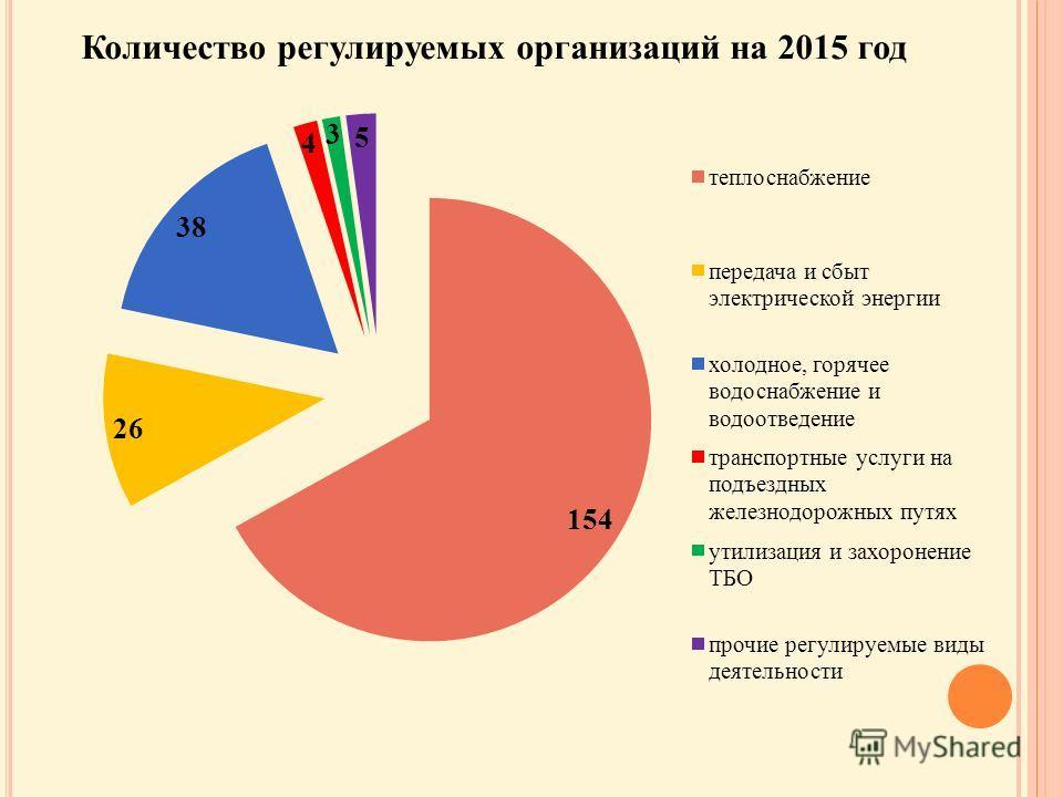 Количество регулируемых организаций на 2015 год