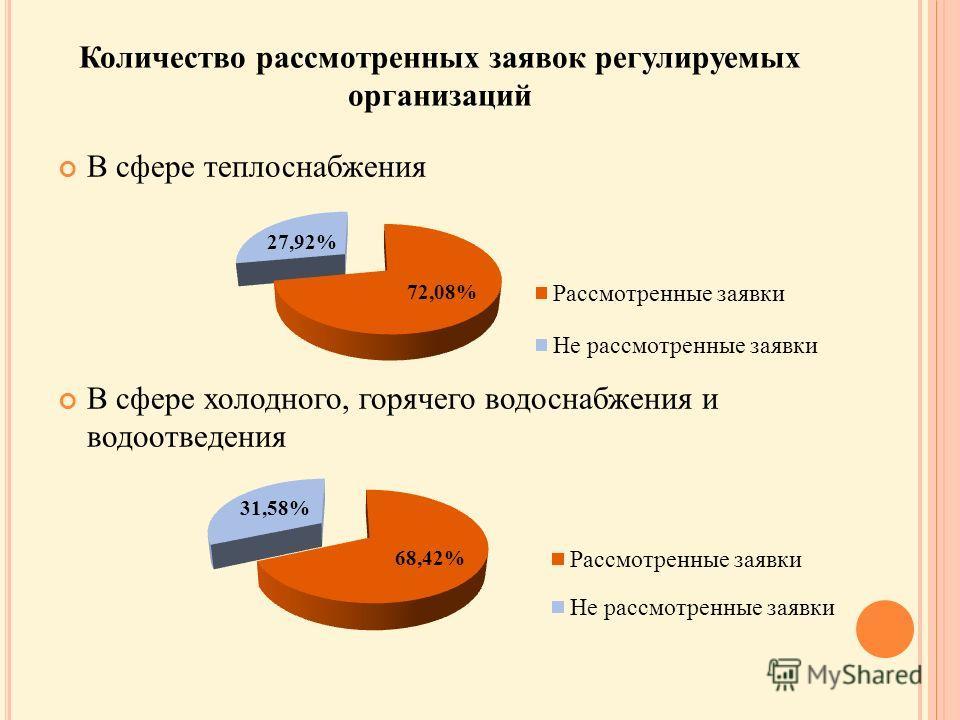 Количество рассмотренных заявок регулируемых организаций В сфере теплоснабжения В сфере холодного, горячего водоснабжения и водоотведения