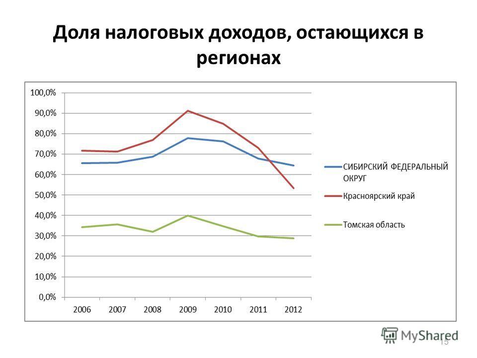 Доля налоговых доходов, остающихся в регионах 15