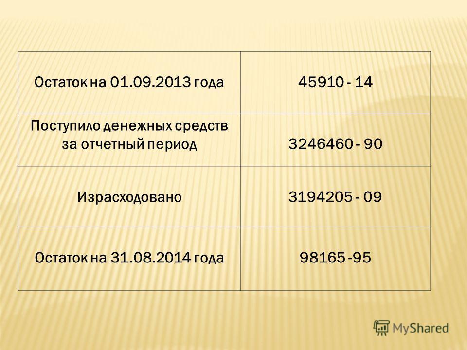 Остаток на 01.09.2013 года 45910 - 14 Поступило денежных средств за отчетный период 3246460 - 90 Израсходовано 3194205 - 09 Остаток на 31.08.2014 года 98165 -95