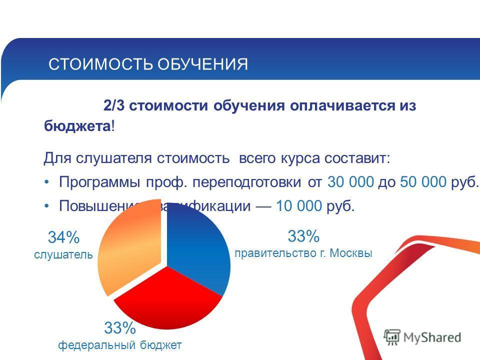 СТОИМОСТЬ ОБУЧЕНИЯ 2/3 стоимости обучения оплачивается из бюджета! Для слушателя стоимость всего курса составит: Программы проф. переподготовки от 30 000 до 50 000 руб. Повышение квалификации 10 000 руб. 33% правительство г. Москвы 34% слушатель 33%