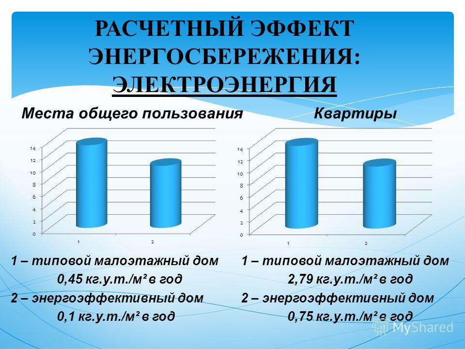 РАСЧЕТНЫЙ ЭФФЕКТ ЭНЕРГОСБЕРЕЖЕНИЯ: ЭЛЕКТРОЭНЕРГИЯ 1 – типовой малоэтажный дом 0,45 кг.у.т./м² в год 2 – энергоэффективный дом 0,1 кг.у.т./м² в год Места общего пользования Квартиры 1 – типовой малоэтажный дом 2,79 кг.у.т./м² в год 2 – энергоэффективн