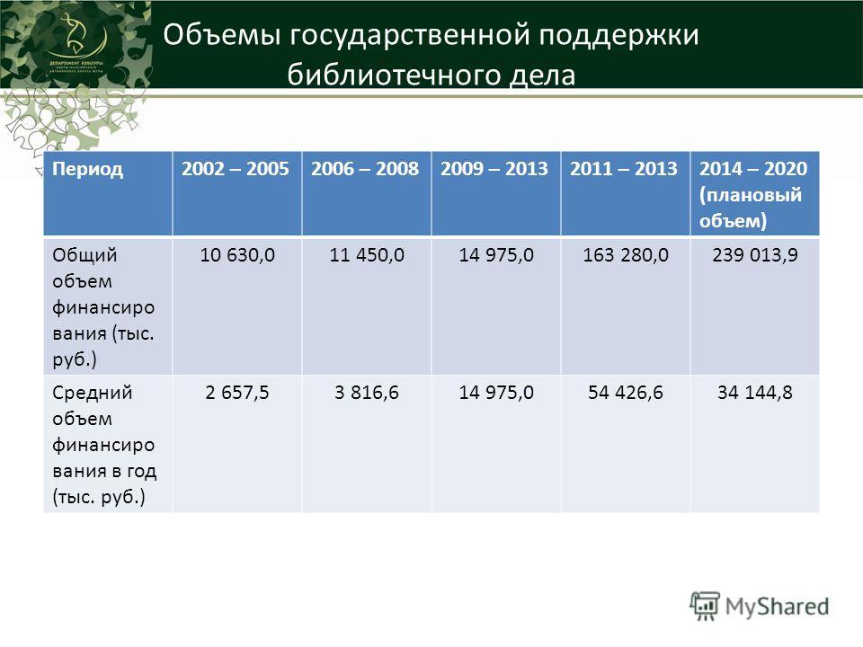 Объемы государственной поддержки библиотечного дела Период 2002 – 20052006 – 20082009 – 20132011 – 20132014 – 2020 (плановый объем) Общий объем финансирования (тыс. руб.) 10 630,011 450,014 975,0163 280,0239 013,9 Средний объем финансирования в год (