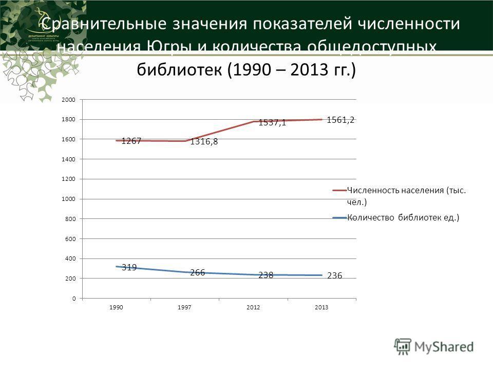 Сравнительные значения показателей численности населения Югры и количества общедоступных библиотек (1990 – 2013 гг.)