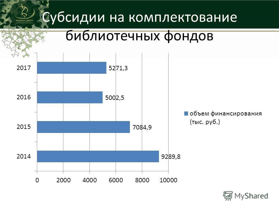 Субсидии на комплектование библиотечных фондов
