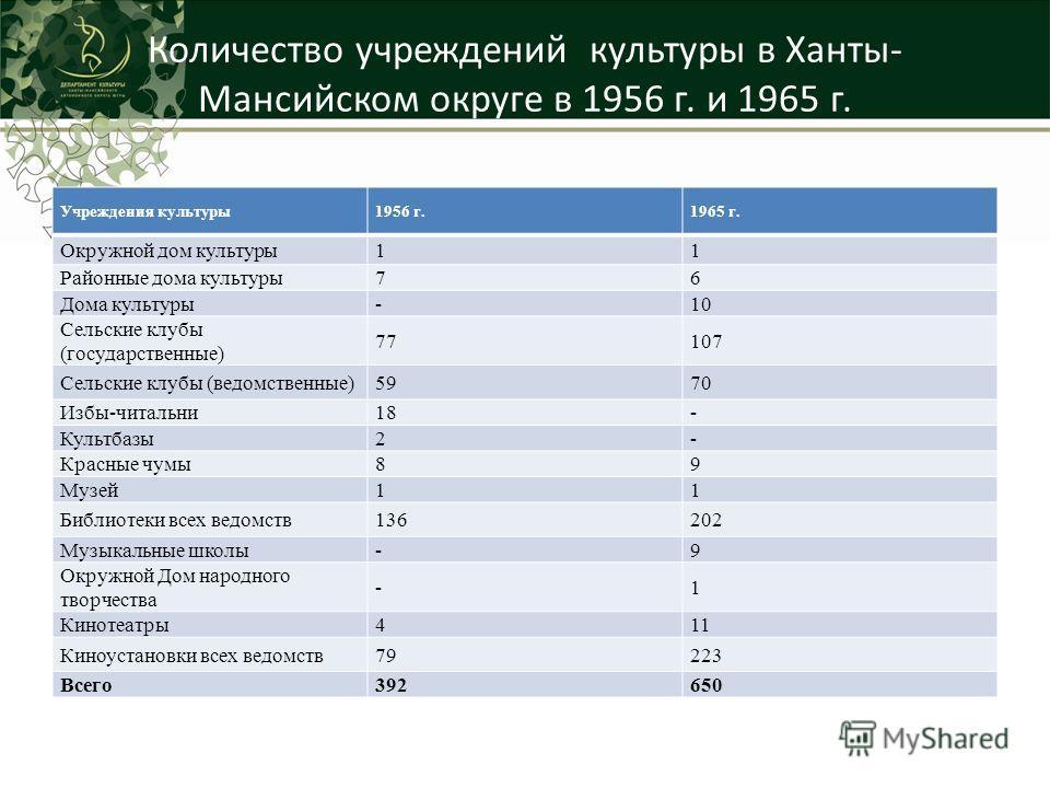 Количество учреждений культуры в Ханты- Мансийском округе в 1956 г. и 1965 г. Учреждения культуры 1956 г.1965 г. Окружной дом культуры 11 Районные дома культуры 76 Дома культуры-10 Сельские клубы (государственные) 77107 Сельские клубы (ведомственные)