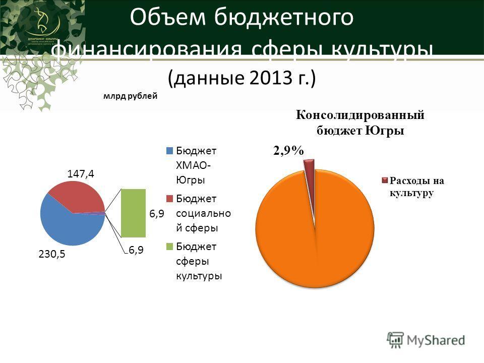 Объем бюджетного финансирования сферы культуры (данные 2013 г.)