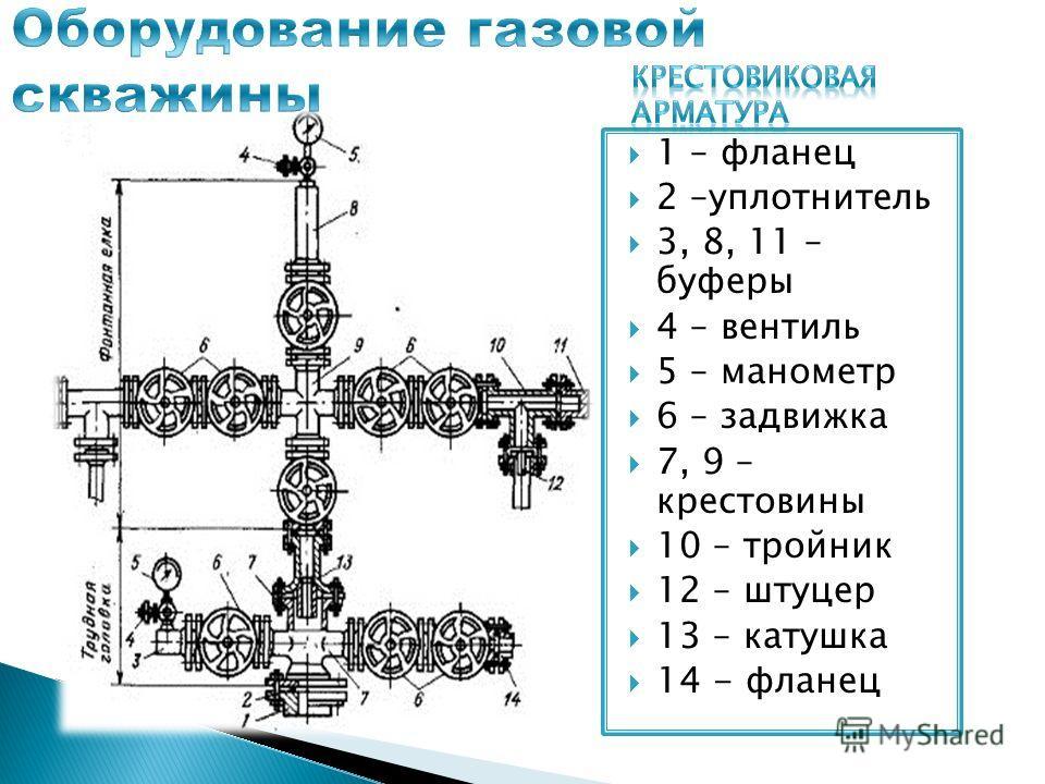 1 – фланец 2 –уплотнитель 3, 8, 11 – буферы 4 – вентиль 5 – манометр 6 – задвижка 7, 9 – крестовины 10 – тройник 12 – штуцер 13 – катушка 14 - фланец