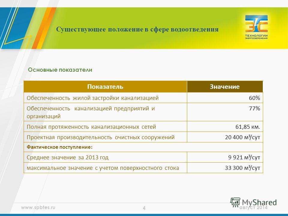www.spbtes.ru август 2014 4 Существующее положение в сфере водоотведения Показатель Значение Обеспеченность жилой застройки канализацией 60% Обеспеченность канализацией предприятий и организаций 77% Полная протяженность канализационных сетей 61,85 км