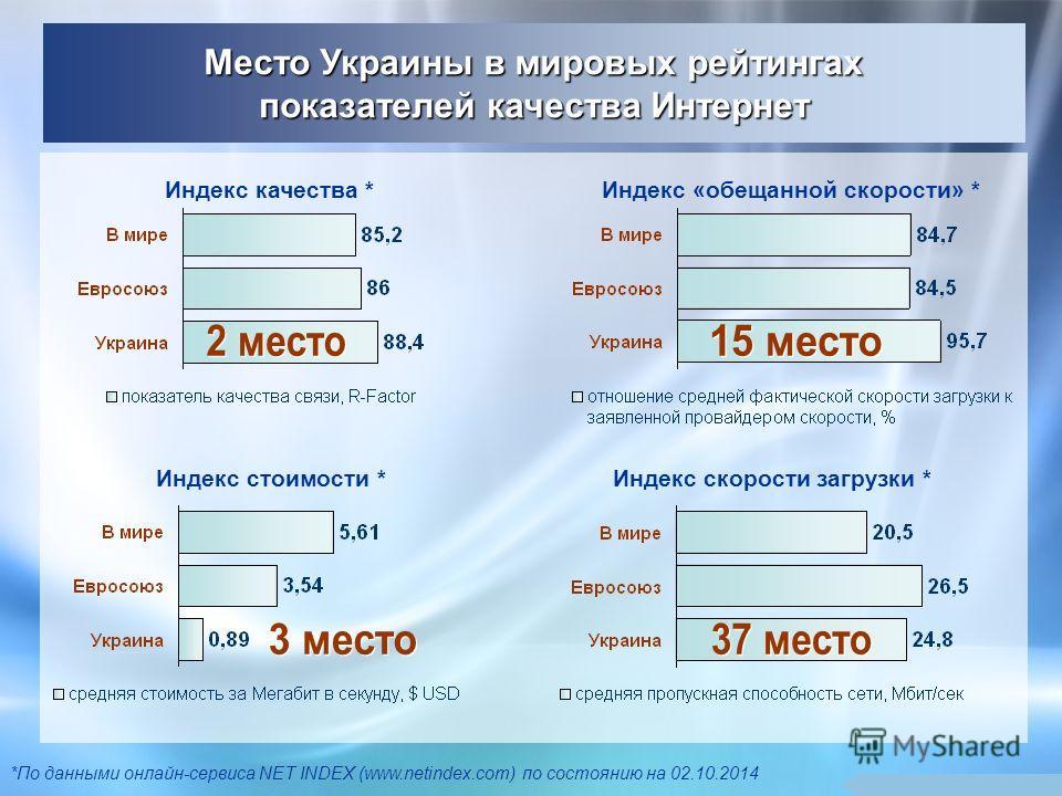 Индекс качества * Индекс стоимости * Индекс «обещанной скорости» * Индекс скорости загрузки * *По данными онлайн-сервиса NET INDEX (www.netindex.com) по состоянию на 02.10.2014 Место Украины в мировых рейтингах показателей качества Интернет