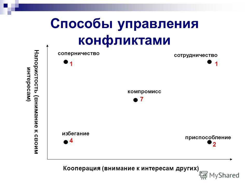 Способы управления конфликтами Напористость (внимание к своим интересам ) Кооперация (внимание к интересам других) соперничество компромисс избегание приспособление сотрудничество 1 4 7 1 2