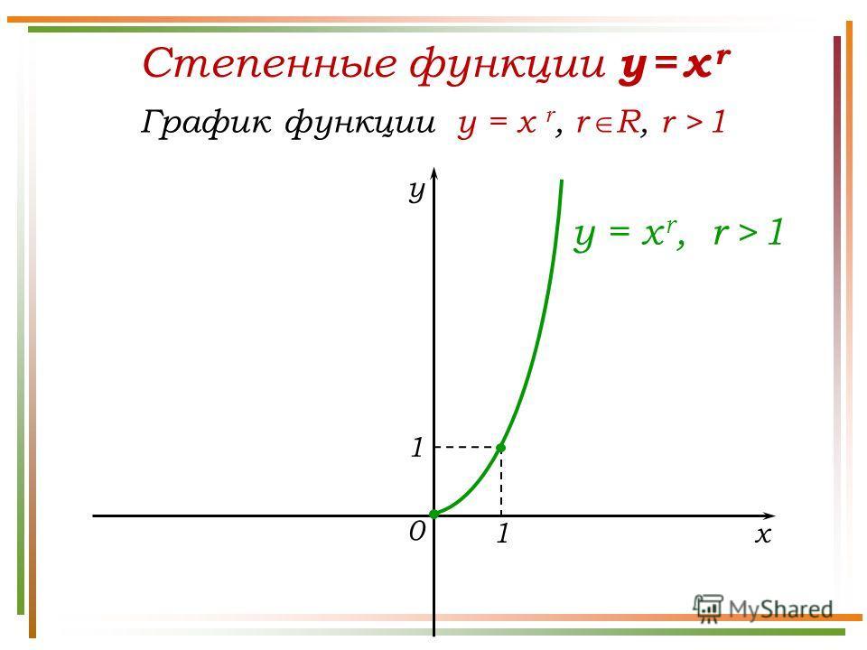 Степенные функции y = x r График функции y = x r, r R, r > 1 y x 0 y = x r, r > 1 1 1
