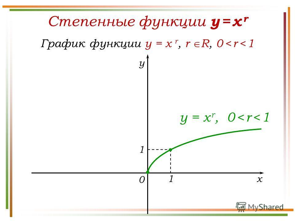 Степенные функции y = x r График функции y = x r, r R, 0 < r < 1 y x 0 y = x r, 0 < r < 1 1 1