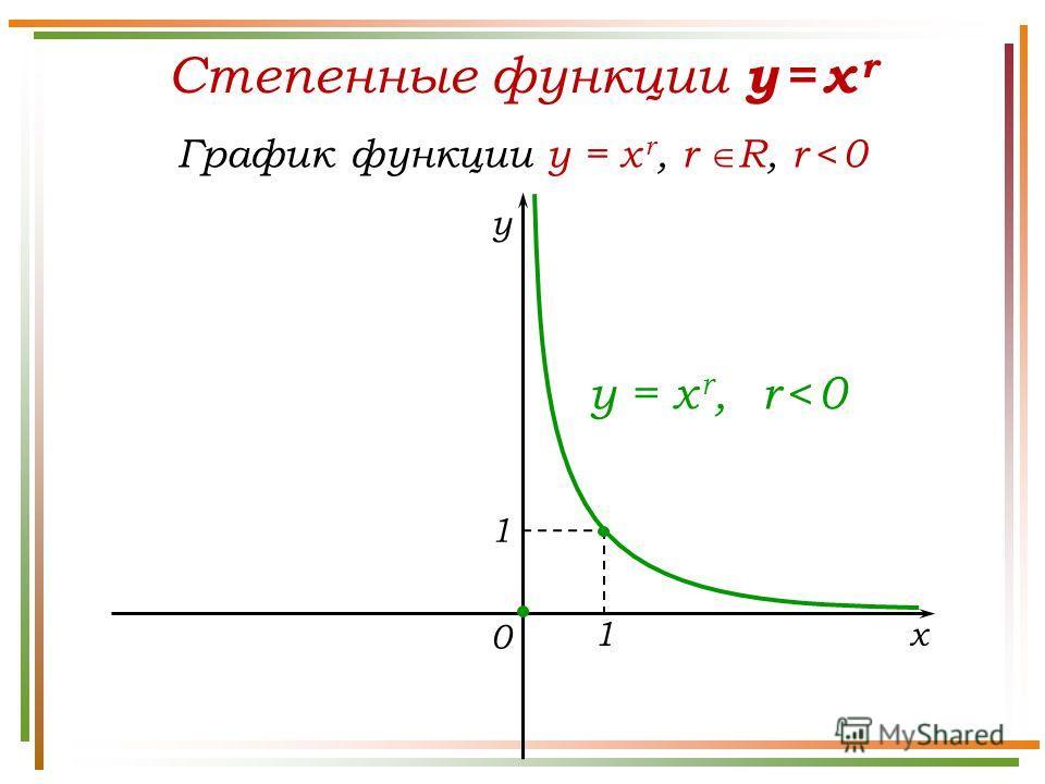 Степенные функции y = x r График функции y = x r, r R, r < 0 y x 0 y = x r, r < 0 1 1