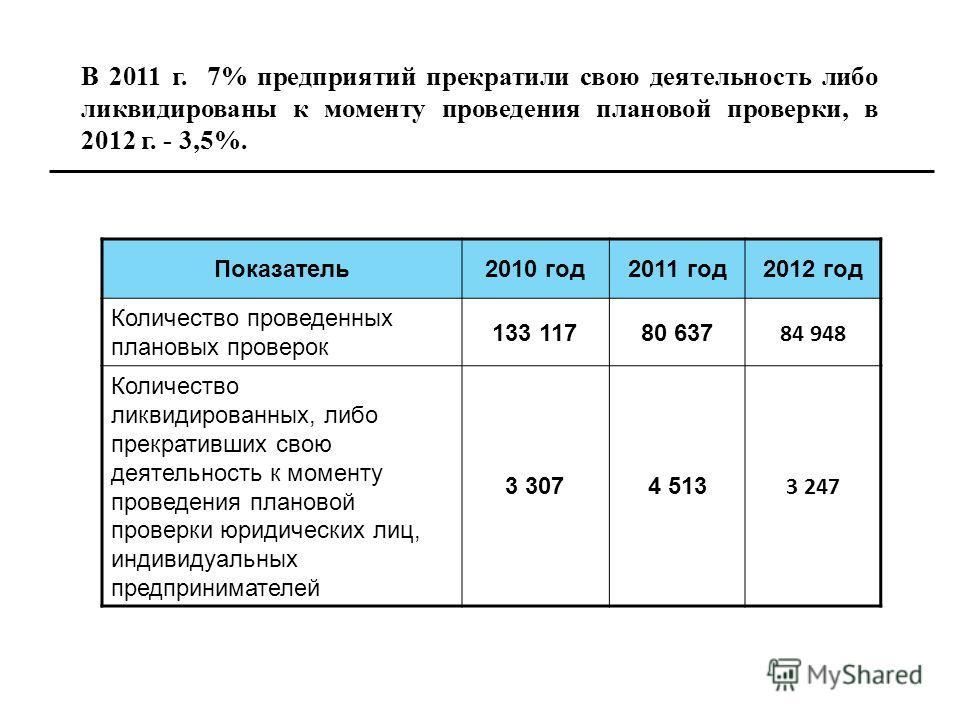 В 2011 г. 7% предприятий прекратили свою деятельность либо ликвидированы к моменту проведения плановой проверки, в 2012 г. - 3,5%. Показатель 2010 год 2011 год 2012 год Количество проведенных плановых проверок 133 11780 637 84 948 Количество ликвидир