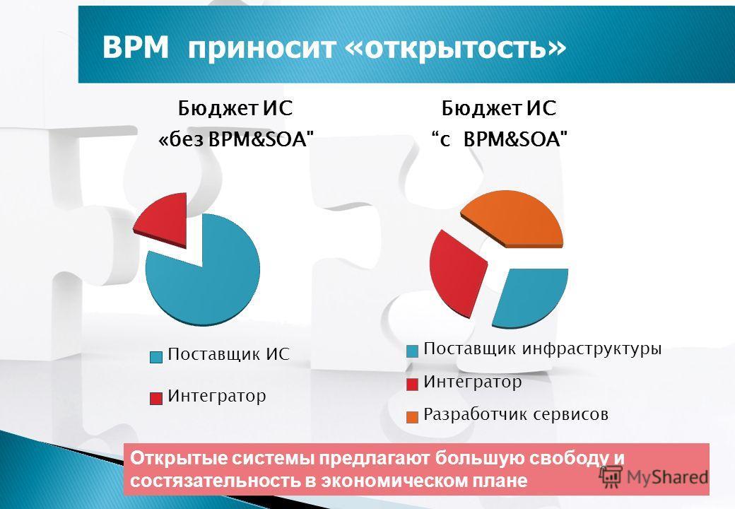 BPM приносит «открытость» Открытые системы предлагают большую свободу и состязательность в экономическом плане