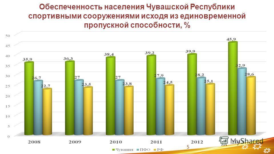 Обеспеченность населения Чувашской Республики спортивными сооружениями исходя из единовременной пропускной способности, % 5