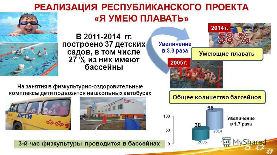 РЕАЛИЗАЦИЯ РЕСПУБЛИКАНСКОГО ПРОЕКТА «Я УМЕЮ ПЛАВАТЬ» В 2011-2014 гг. построено 37 детских садов, в том числе 27 % из них имеют бассейны 3-й час физкультуры проводится в бассейнах 2005 г. 2014 г. На занятия в физкультурно-оздоровительные комплексы дет