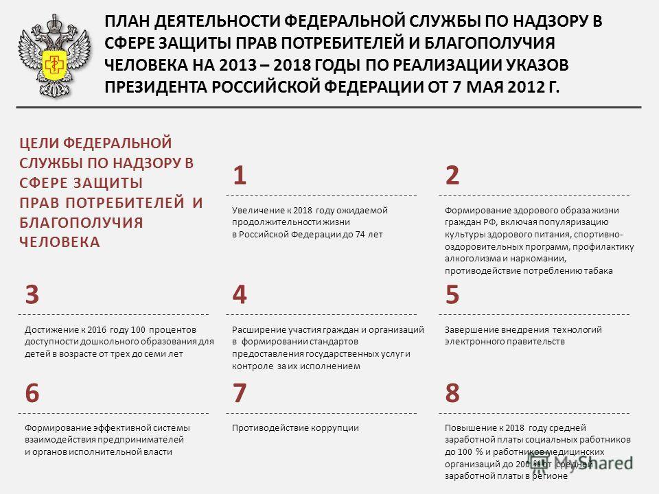 ЦЕЛИ ФЕДЕРАЛЬНОЙ СЛУЖБЫ ПО НАДЗОРУ В СФЕРЕ ЗАЩИТЫ ПРАВ ПОТРЕБИТЕЛЕЙ И БЛАГОПОЛУЧИЯ ЧЕЛОВЕКА Увеличение к 2018 году ожидаемой продолжительности жизни в Российской Федерации до 74 лет Формирование здорового образа жизни граждан РФ, включая популяризаци