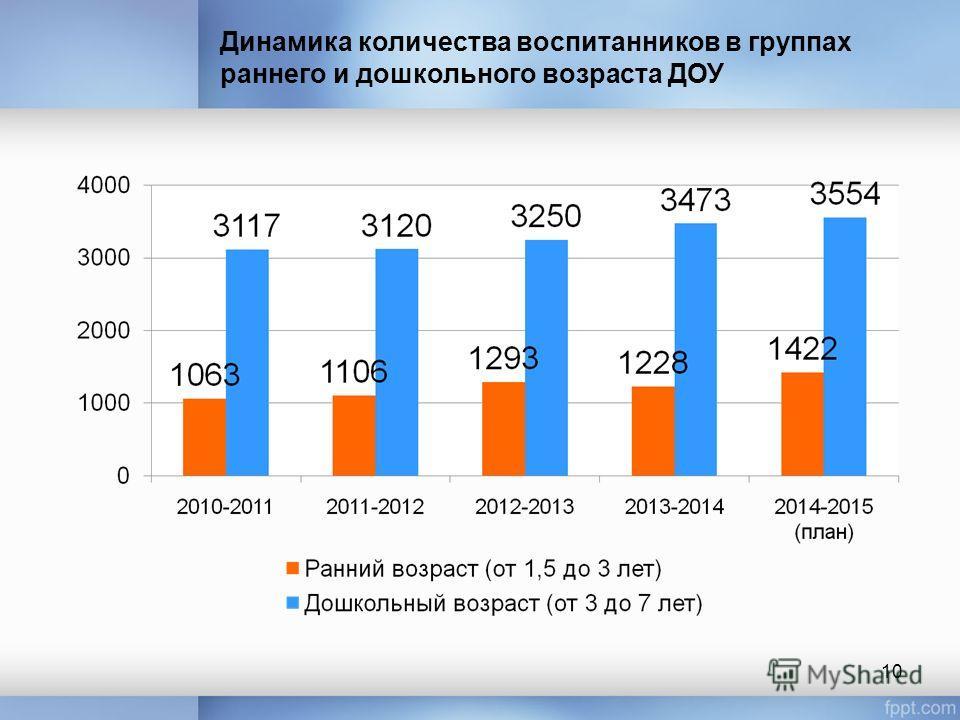 Динамика количества воспитанников в группах раннего и дошкольного возраста ДОУ 10
