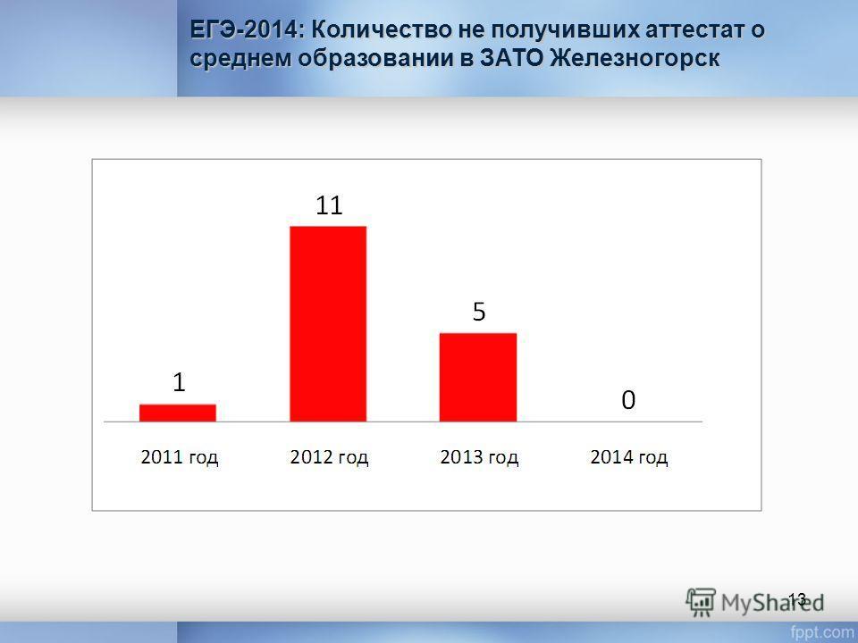 ЕГЭ-2014: Количество не получивших аттестат о среднем образовании в ЗАТО Железногорск 13