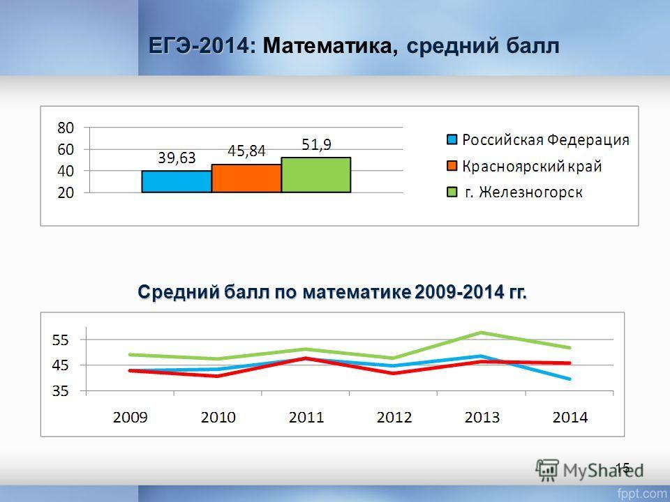 ЕГЭ-2014: средний балл ЕГЭ-2014: Математика, средний балл Средний балл по математике 2009-2014 гг. 15