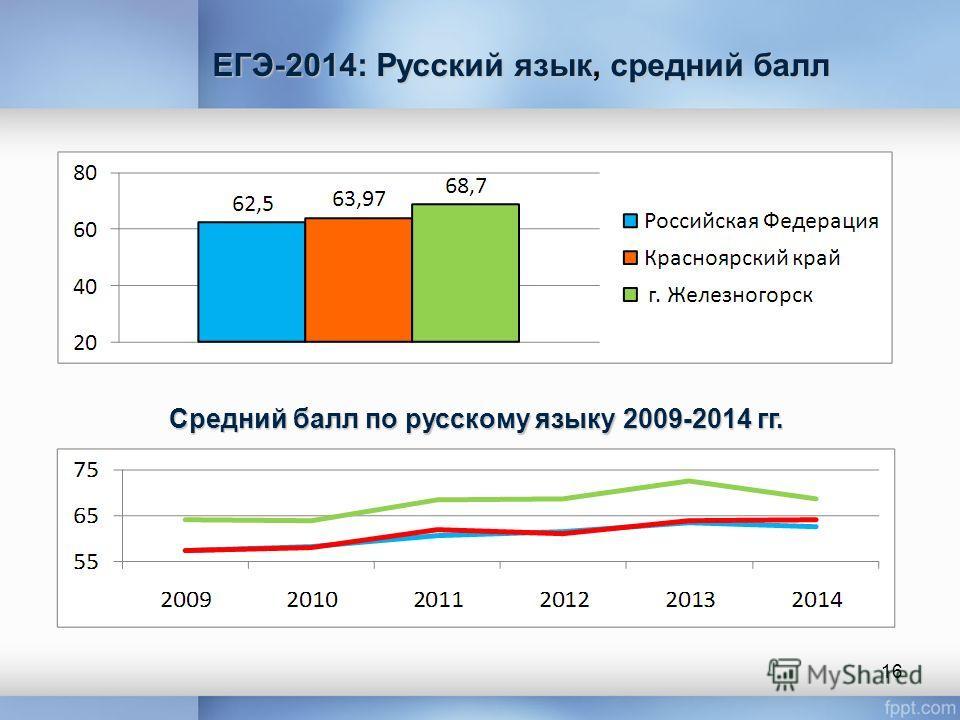 Средний балл по русскому языку 2009-2014 гг. 16 ЕГЭ-2014: Русский язык средний балл ЕГЭ-2014: Русский язык, средний балл