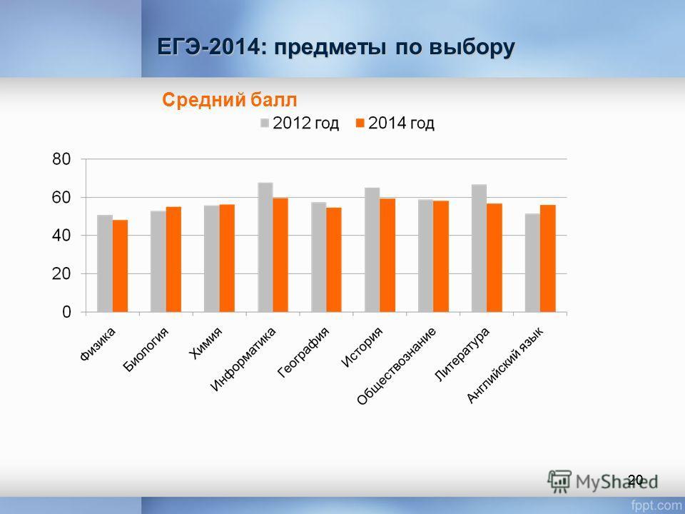 20 Средний балл ЕГЭ-2014: предметы по выбору