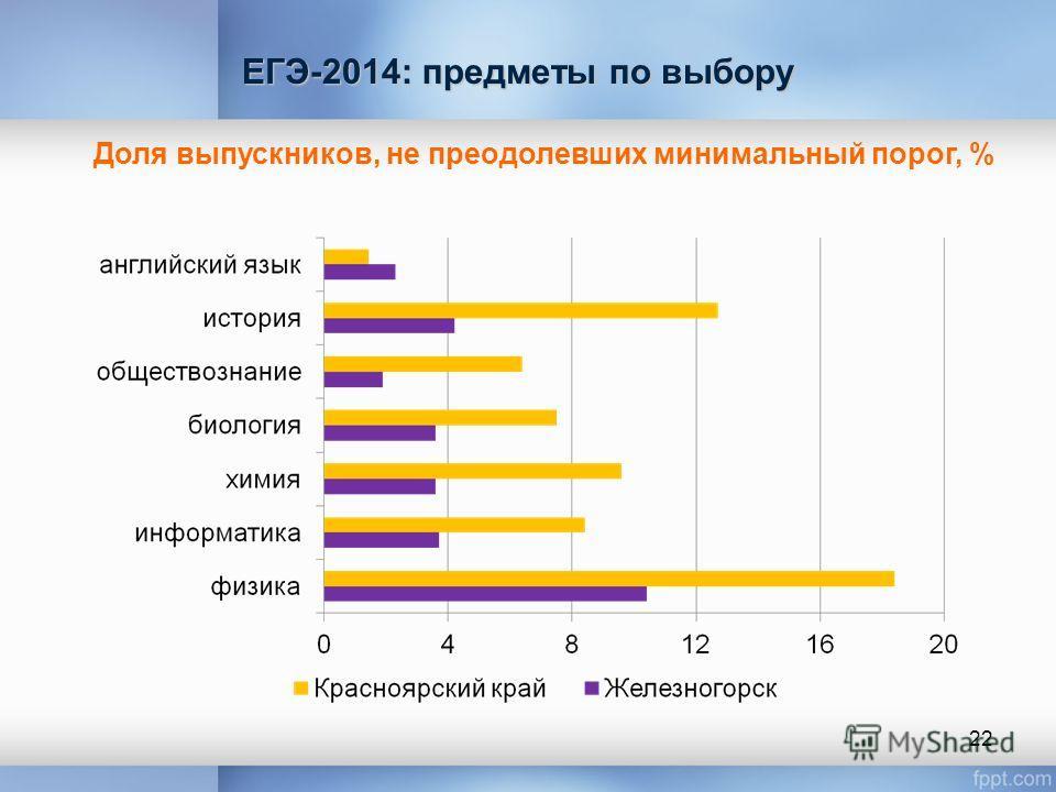 Доля выпускников, не преодолевших минимальный порог, % ЕГЭ-2014: предметы по выбору 22