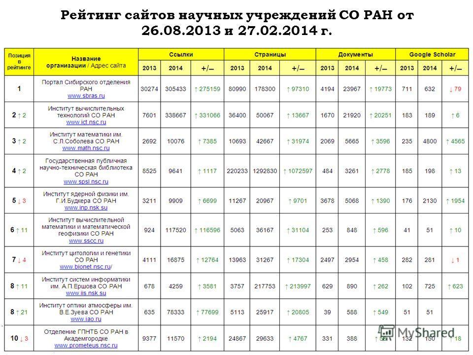Рейтинг сайтов научных учреждений СО РАН от 26.08.2013 и 27.02.2014 г.