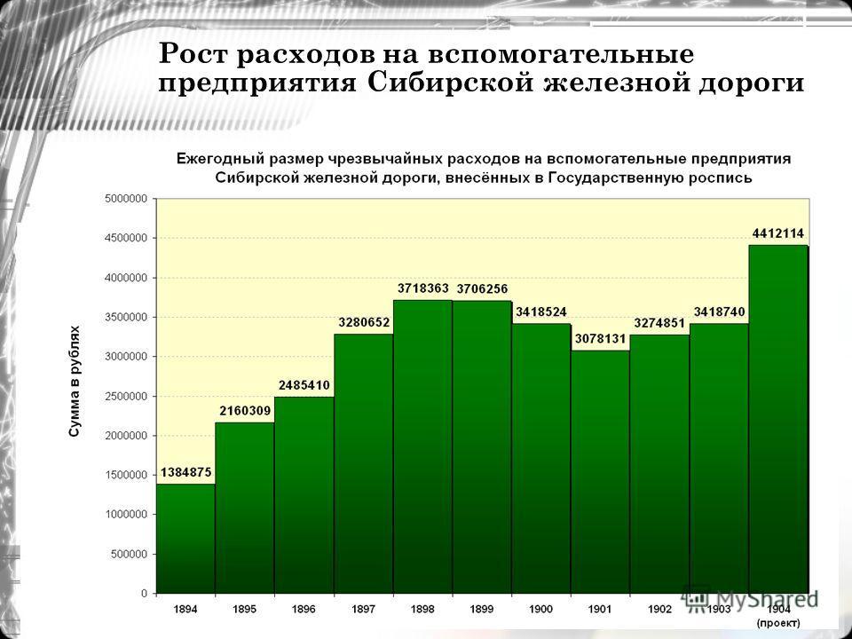 Рост расходов на вспомогательные предприятия Сибирской железной дороги