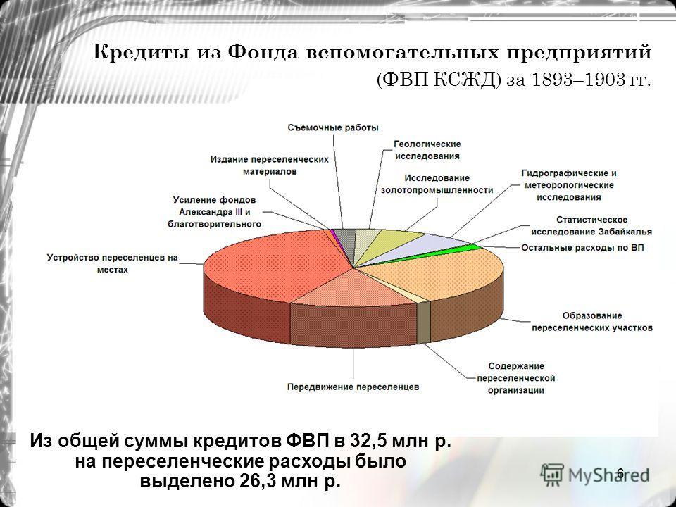 6 Кредиты из Фонда вспомогательных предприятий (ФВП КСЖД) за 1893–1903 гг. Из общей суммы кредитов ФВП в 32,5 млн р. на переселенческие расходы было выделено 26,3 млн р.