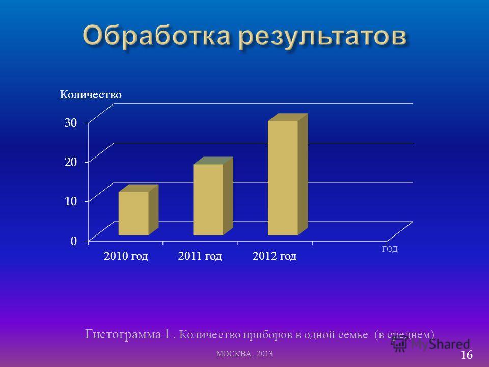 16 ГОД Гистограмма 1. Количество приборов в одной семье ( в среднем ) Количество МОСКВА, 2013