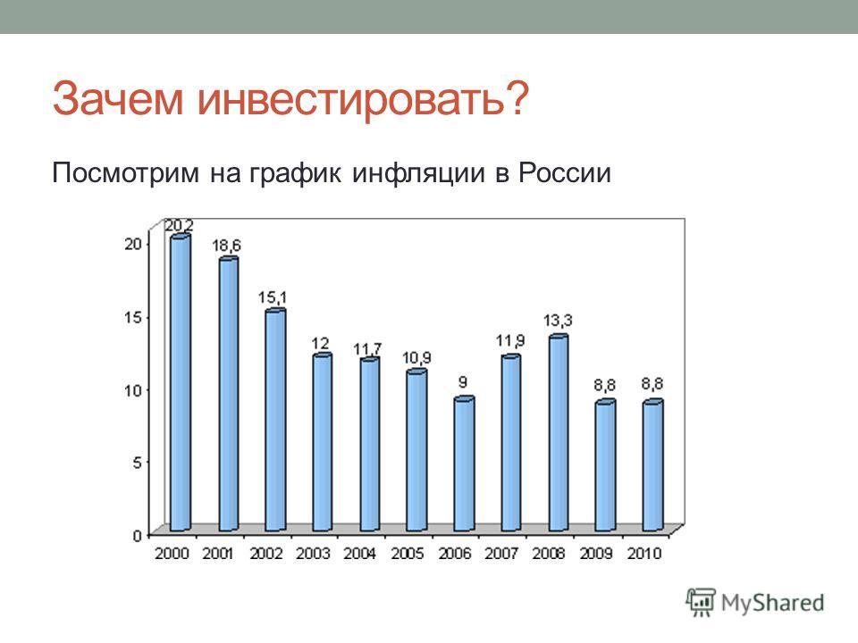 Зачем инвестировать? Посмотрим на график инфляции в России