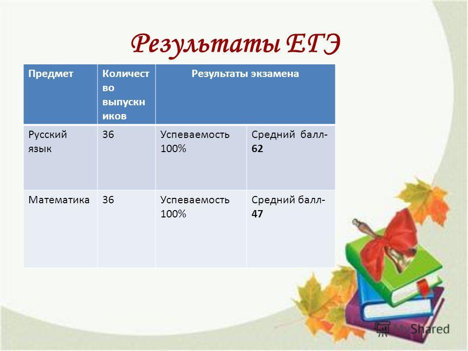 Результаты ЕГЭ Предмет Количест во выпускников Результаты экзамена Русский язык 36Успеваемость 100% Средний балл- 62 Математика 36Успеваемость 100% Средний балл- 47