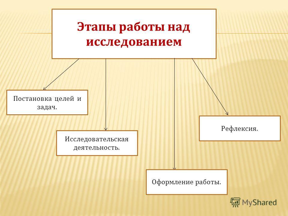 Этапы работы над исследованием Постановка целей и задач. Исследовательская деятельность. Рефлексия. Оформление работы.