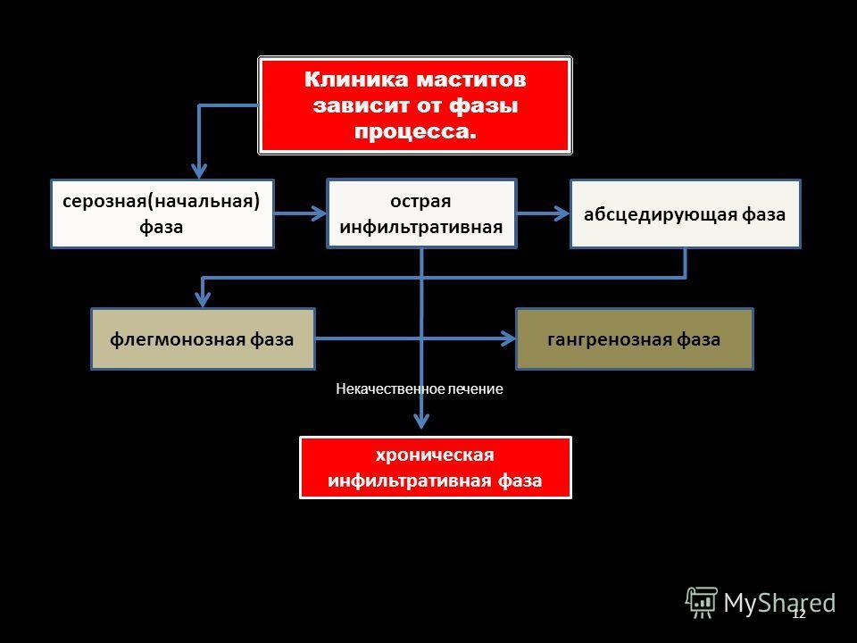 Клиника маститов зависит от фазы процесса. серозная(начальная) фаза острая инфильтративная абсцедирующая фаза гангренозная фаза флегмонозная фаза хроническая инфильтративная фаза 12 Некачественное лечение