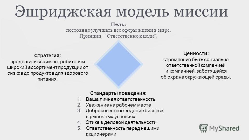 Эшриджская модель миссии Цель: постоянно улучшать все сферы жизни в мире. Принцип - Ответственно к цели. Ценности: стремление быть социально ответственной компанией и компанией, заботящейся об охране окружающей среды. Стандарты поведения: 1. Ваша лич