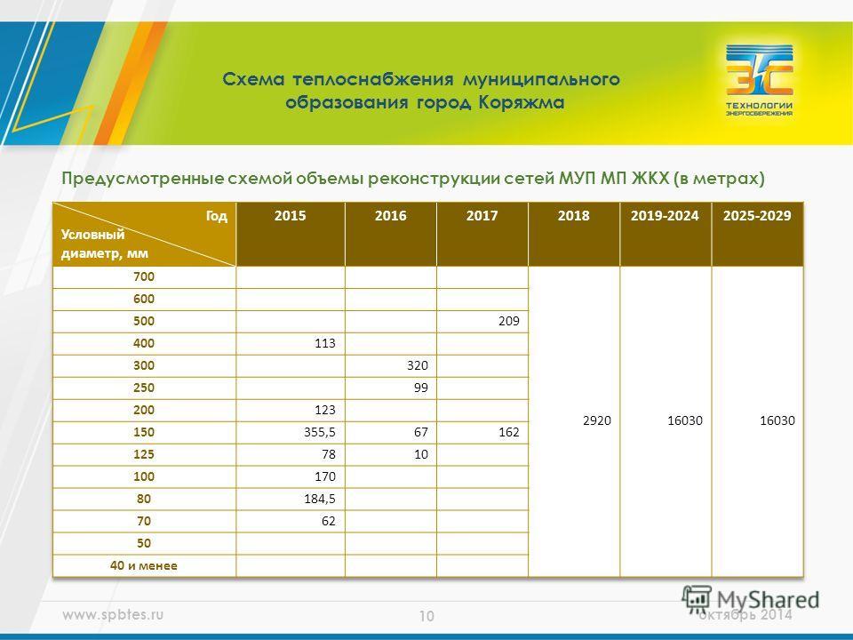 www.spbtes.ru октябрь 2014 10 Предусмотренные схемой объемы реконструкции сетей МУП МП ЖКХ (в метрах) Схема теплоснабжения муниципального образования город Коряжма